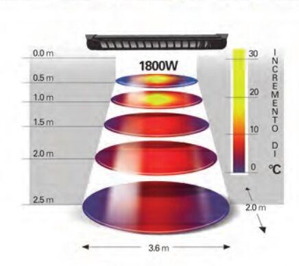 MOEL elektromos  infra hősugárzó fűtési sugárképe, komfort zónája