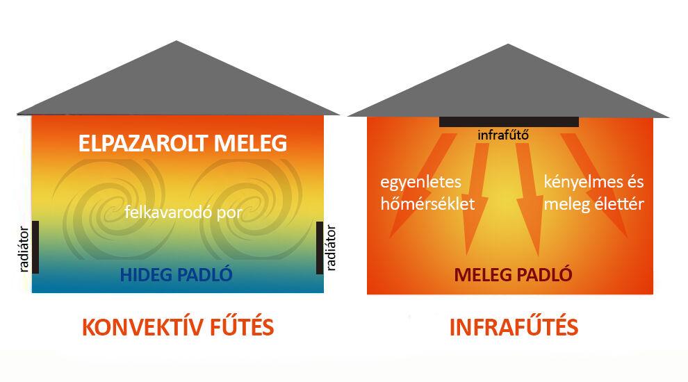infrafűtés, inra hősugárzó