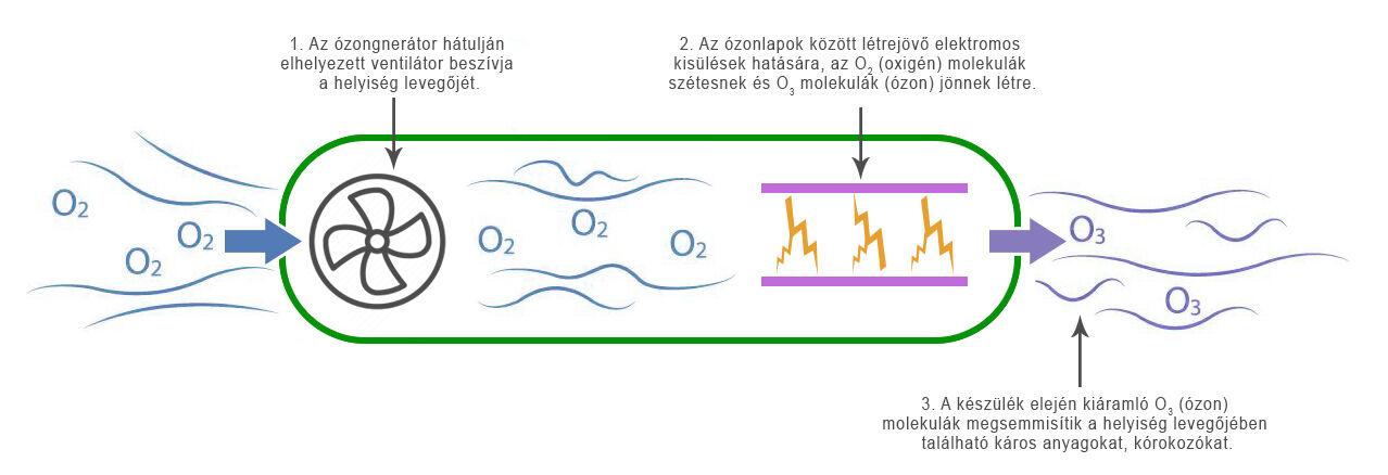 Az ózongenerátor működése