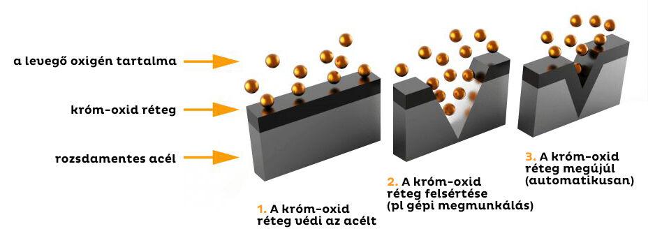 Korrózióálló acélok felületkezelése