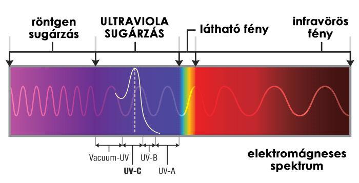 UV-C sugárzás